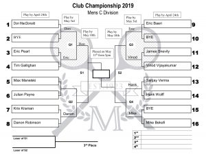 Club Championships 2019